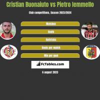 Cristian Buonaiuto vs Pietro Iemmello h2h player stats