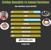 Cristian Buonaiuto vs Samuel Gustafson h2h player stats