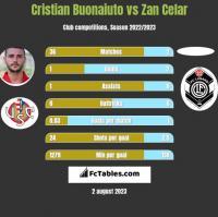Cristian Buonaiuto vs Zan Celar h2h player stats