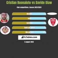 Cristian Buonaiuto vs Davide Diaw h2h player stats