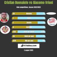Cristian Buonaiuto vs Giacomo Vrioni h2h player stats