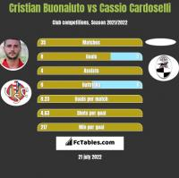 Cristian Buonaiuto vs Cassio Cardoselli h2h player stats
