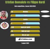 Cristian Buonaiuto vs Filippo Nardi h2h player stats