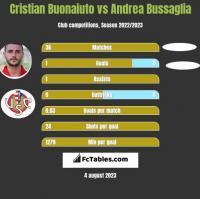 Cristian Buonaiuto vs Andrea Bussaglia h2h player stats