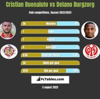 Cristian Buonaiuto vs Delano Burgzorg h2h player stats