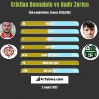 Cristian Buonaiuto vs Nadir Zortea h2h player stats