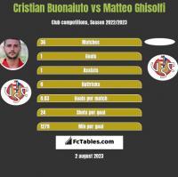 Cristian Buonaiuto vs Matteo Ghisolfi h2h player stats