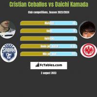 Cristian Ceballos vs Daichi Kamada h2h player stats