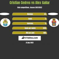 Cristian Cedres vs Alex Gallar h2h player stats