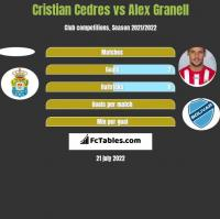 Cristian Cedres vs Alex Granell h2h player stats
