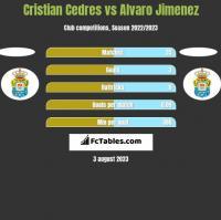 Cristian Cedres vs Alvaro Jimenez h2h player stats