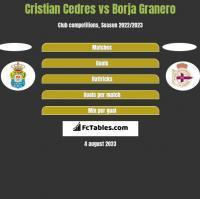 Cristian Cedres vs Borja Granero h2h player stats