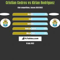 Cristian Cedres vs Kirian Rodriguez h2h player stats