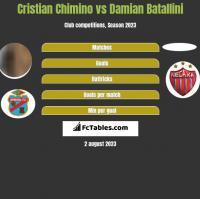 Cristian Chimino vs Damian Batallini h2h player stats
