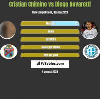 Cristian Chimino vs Diego Novaretti h2h player stats