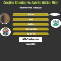 Cristian Chimino vs Gabriel Adrian Diaz h2h player stats