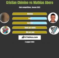 Cristian Chimino vs Mathias Abero h2h player stats