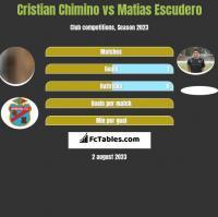 Cristian Chimino vs Matias Escudero h2h player stats