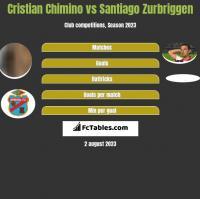 Cristian Chimino vs Santiago Zurbriggen h2h player stats