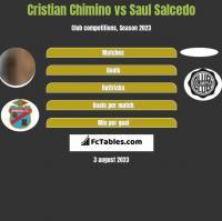 Cristian Chimino vs Saul Salcedo h2h player stats