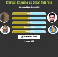 Cristian Chimino vs Omar Alderete h2h player stats