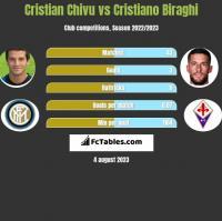 Cristian Chivu vs Cristiano Biraghi h2h player stats