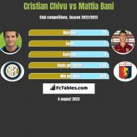Cristian Chivu vs Mattia Bani h2h player stats