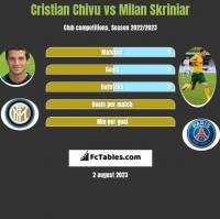 Cristian Chivu vs Milan Skriniar h2h player stats