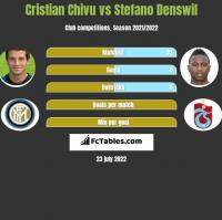Cristian Chivu vs Stefano Denswil h2h player stats