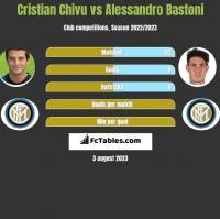 Cristian Chivu vs Alessandro Bastoni h2h player stats