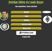 Cristian Chivu vs Louis Beyer h2h player stats