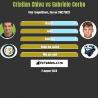 Cristian Chivu vs Gabriele Corbo h2h player stats