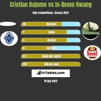 Cristian Dajome vs In-Beom Hwang h2h player stats