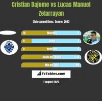 Cristian Dajome vs Lucas Manuel Zelarrayan h2h player stats