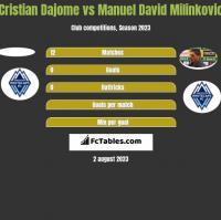 Cristian Dajome vs Manuel David Milinkovic h2h player stats