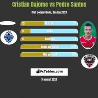 Cristian Dajome vs Pedro Santos h2h player stats