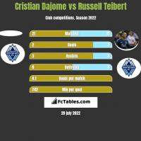 Cristian Dajome vs Russell Teibert h2h player stats