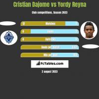 Cristian Dajome vs Yordy Reyna h2h player stats