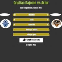 Cristian Dajome vs Artur h2h player stats