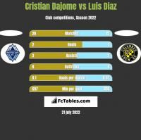 Cristian Dajome vs Luis Diaz h2h player stats
