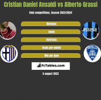Cristian Ansaldi vs Alberto Grassi h2h player stats