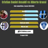 Cristian Daniel Ansaldi vs Alberto Grassi h2h player stats