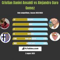 Cristian Daniel Ansaldi vs Alejandro Daro Gomez h2h player stats