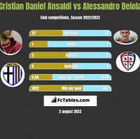 Cristian Daniel Ansaldi vs Alessandro Deiola h2h player stats