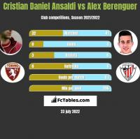 Cristian Daniel Ansaldi vs Alex Berenguer h2h player stats