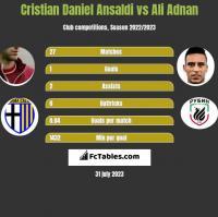 Cristian Daniel Ansaldi vs Ali Adnan h2h player stats
