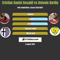 Cristian Ansaldi vs Antonio Barilla h2h player stats