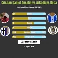 Cristian Daniel Ansaldi vs Arkadiuzs Reca h2h player stats