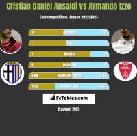 Cristian Ansaldi vs Armando Izzo h2h player stats