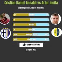 Cristian Daniel Ansaldi vs Artur Ionita h2h player stats